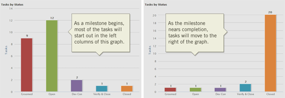 Track milestones using an Agile burn-up Kanban chart mashup