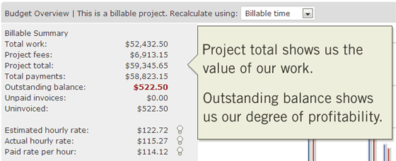 Calculate profitability using the project dashboard, based on time tracking data and payments