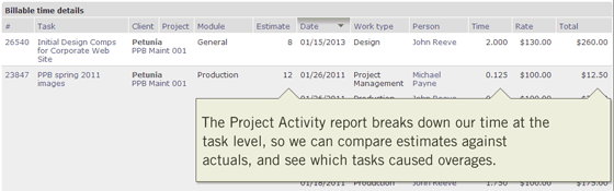 The Project Activity report will help identify which tasks made the project lose money