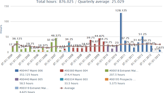 The time tracking trends report from Intervals, showing the amount of time spent on this client since 2004.
