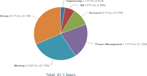Pie chart for comparative time tracking data report