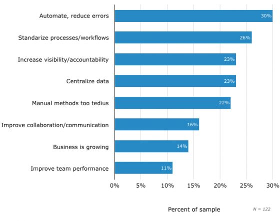 Top Reasons for Evaluating PM Software for the First Time