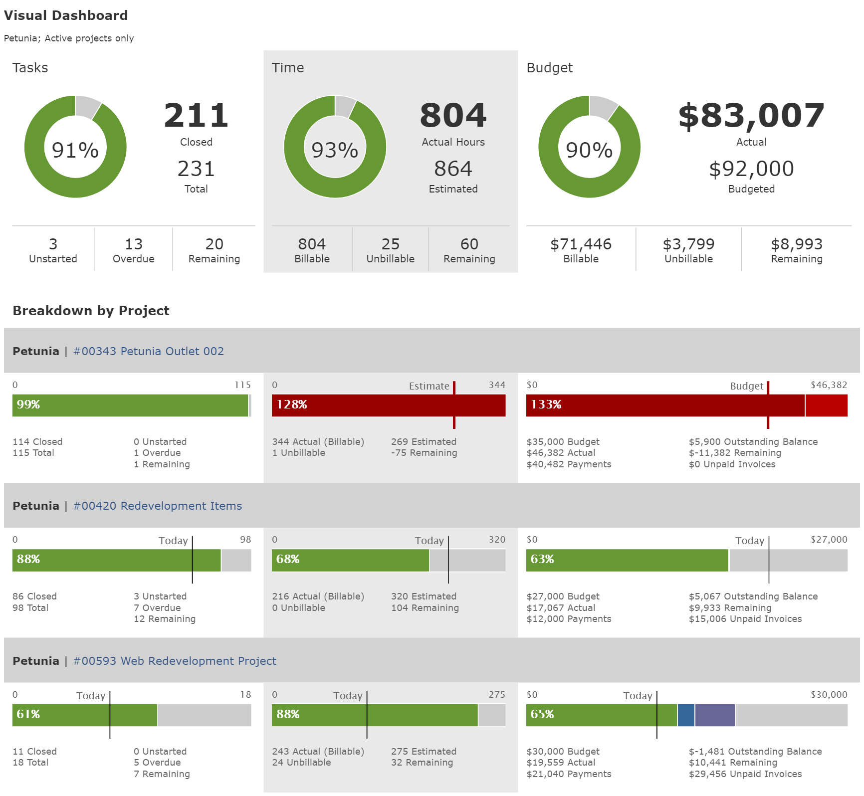 Visual Project Dashboard