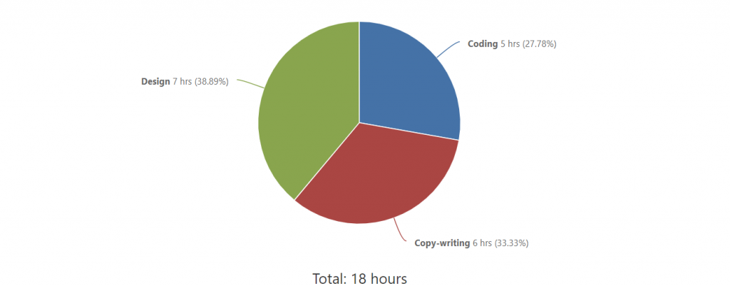Tracking Time by Role